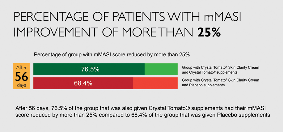 Crystal Tomato® Clinical Trial 1
